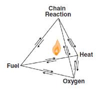 Четыре компонента — топливо, кислород, тепло и взрывную цепную реакцию — часто называют «тетраэдром пожара».